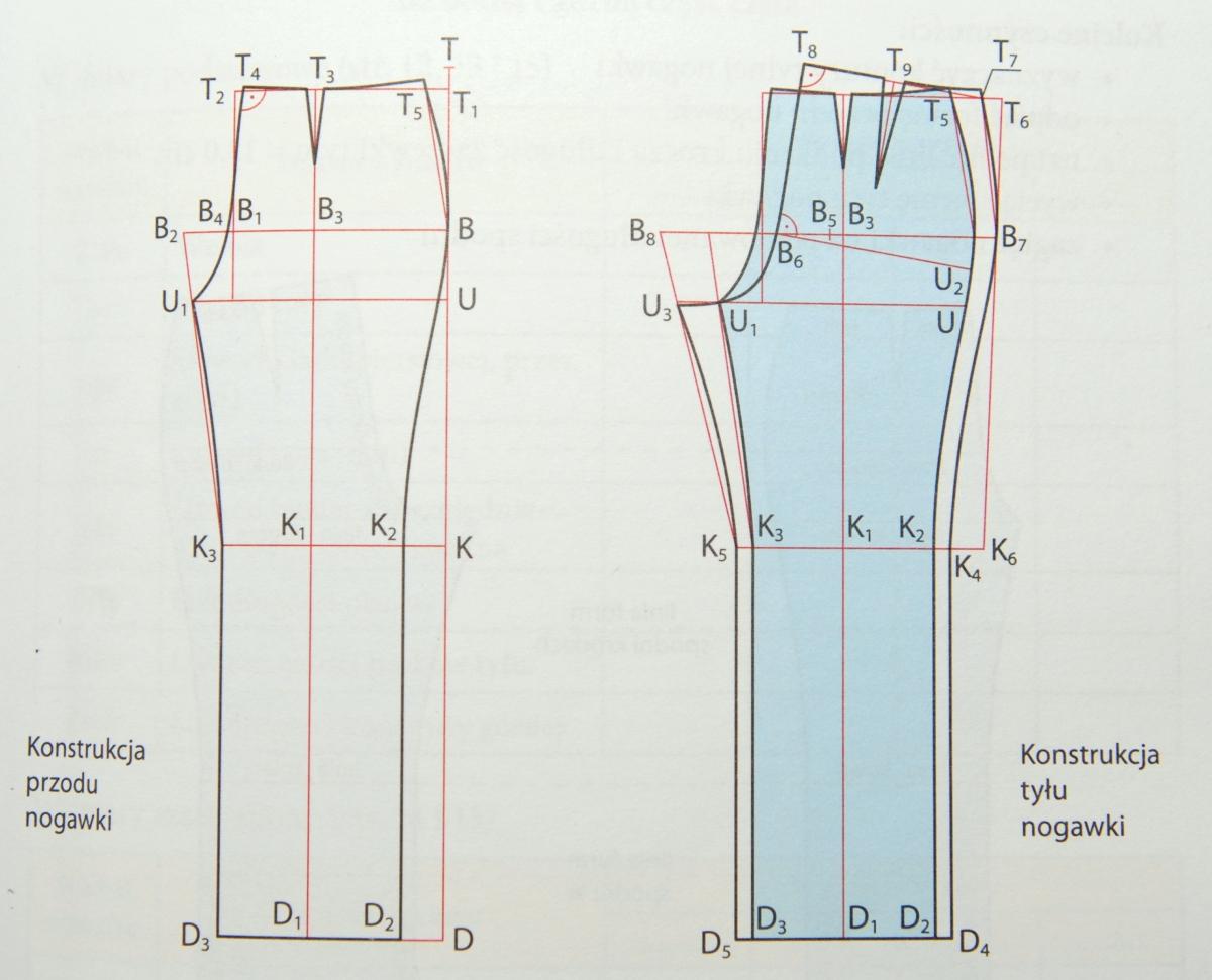 O dwóch takich, co stworzyły spodnie (czyli jak powstają nogawki)